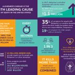 Data provided by the Alzheimer's Association | www.alz.org.