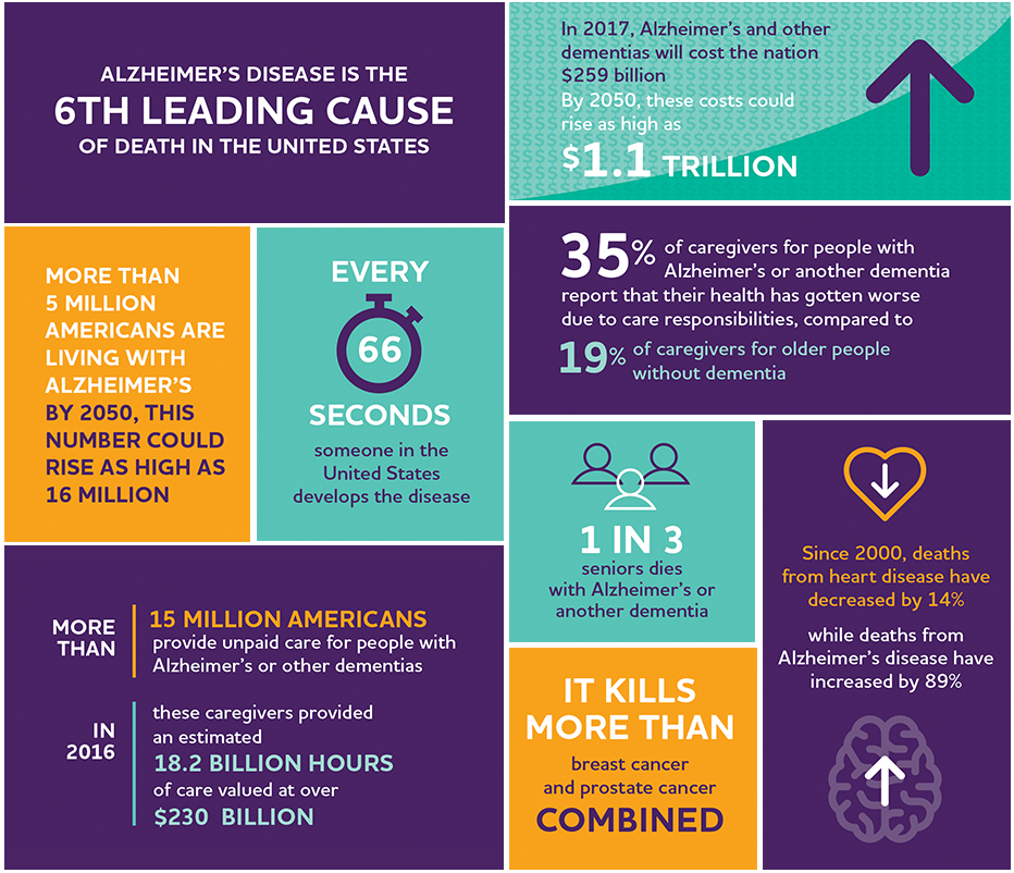 Data provided by the Alzheimer's Association | www.alz.org.