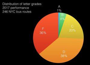 Source: Bus Turnaround Coalition | busturnaround.nyc